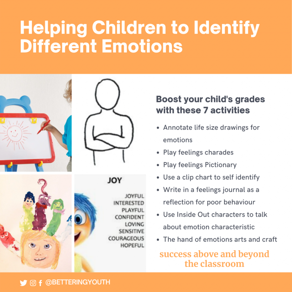 Helping Children to Identify Different Emotions