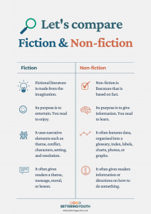 Download Bettering Youth's key features of non fiction and fictional writing