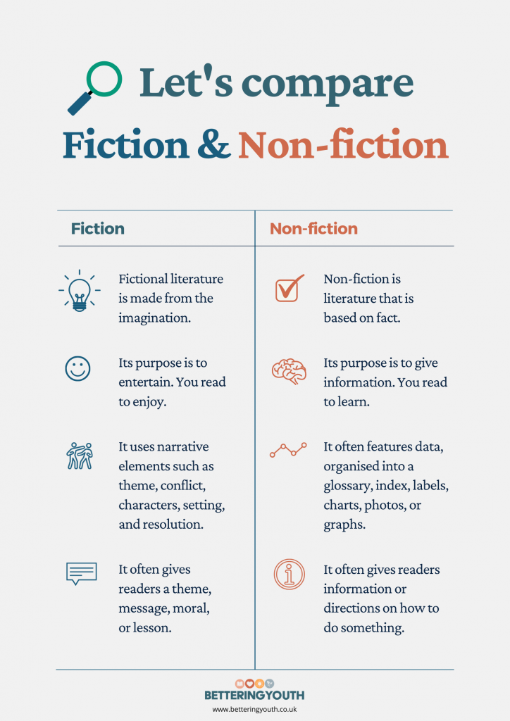 fiction or not