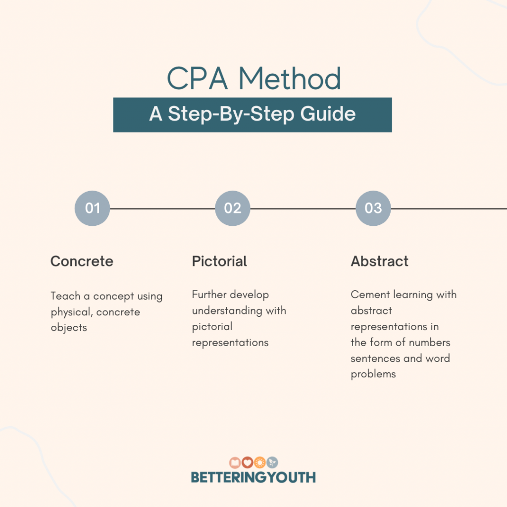 teaching math skills with the CPA method