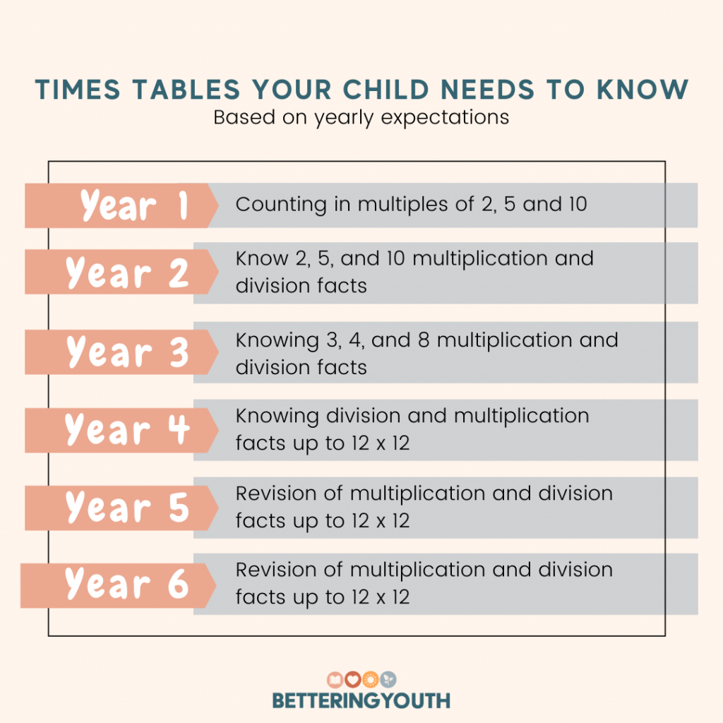 Multiplication Facts your child needs to know to succeed in Maths